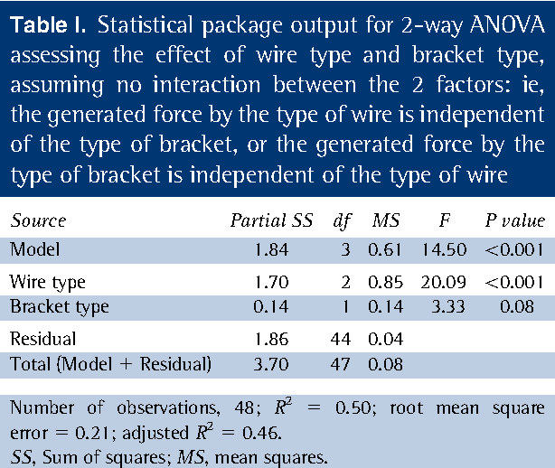 Table II from Two-way analysis of variance: Part 2