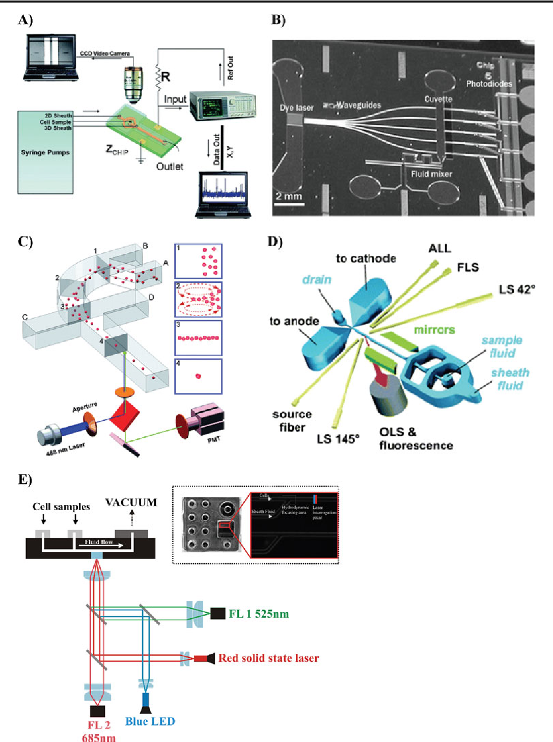 Fig. 7 Innovative microflow cytometers (µFCM). a Prototype of the electrical microcytometer with 3D hydrofocusing. Experimental setup: syringe pumps control sample and sheath flows through the sensing region, which is connected to the external circuit via micro-manipulators. (Reproduced with permission from The Royal Society of Chemistry (RSC) from ref. [91].) b Prototype of the lab-on-a-chip cytometer with integrated microfluidic dye laser, optical waveguides, microfluidic network and photodiodes. (Reproduced with permission from The Royal Society of Chemistry (RSC) from ref. [108].) c Single-layer planar microcytometer utilizing innovative drifting based 3D hydrodynamic focusing. (Reproduced with permission from The Royal Society of Chemistry (RSC) from ref. [92].) d Prototype of the microfluidic flow cell with a two-stage cascaded hydrodynamic focusing, integrated
