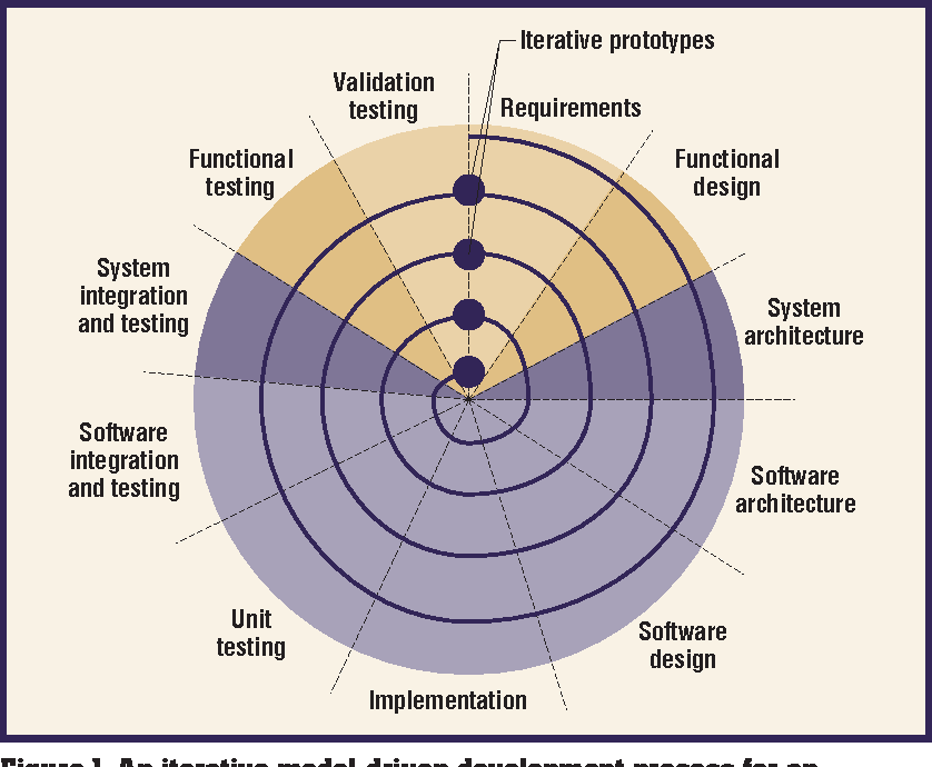 Figure 1 From Trends In Embedded Software Engineering Semantic Scholar