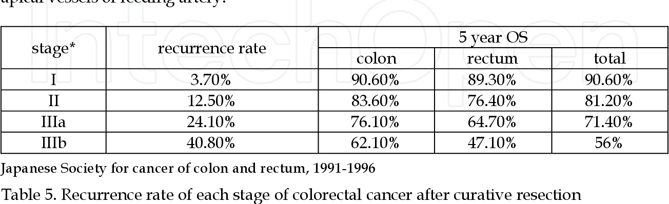 Table 5 From The Prognostic Significance Of Number Of Lymph Node Metastasis In Colon Cancer Based On Japanese Techniques Of Resection And Handling Of Resected Specimens Semantic Scholar