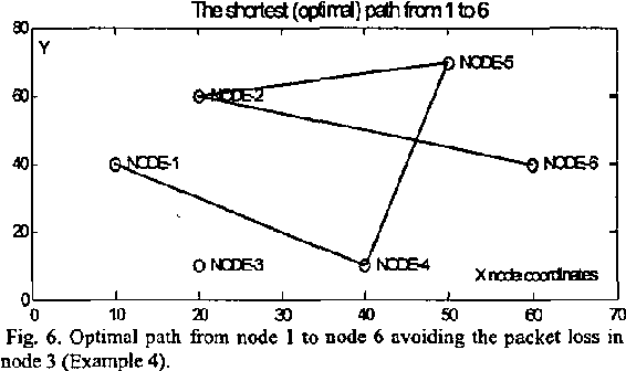 Figure 6 from Neural network for finding optimal path in