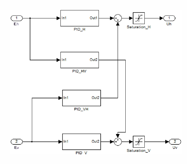 Figure 4 from Non-linear modeling and PID control of twin