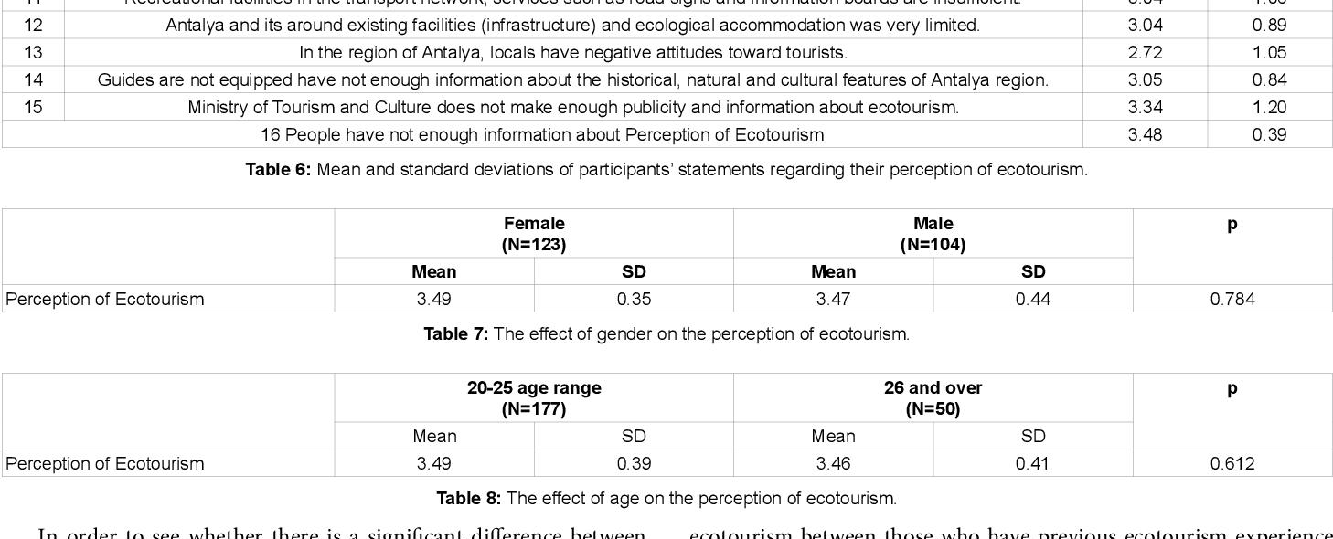 PDF] The Ecotourism Perception of Graduate and Postgraduate