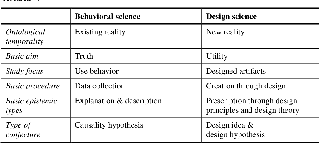 Table 1 From Separation Or Unity Behavioral Science Vs Design Science Semantic Scholar