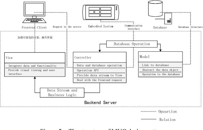 The communication system between web application host