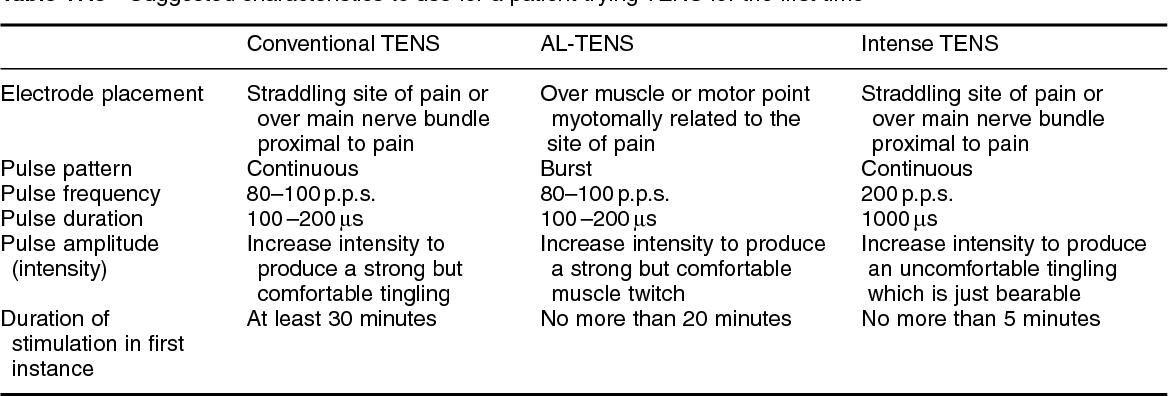 PDF] 17 Transcutaneous electrical nerve stimulation ( TENS