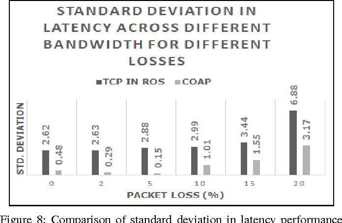 Figure 8 from Semantic data exchange between collaborative
