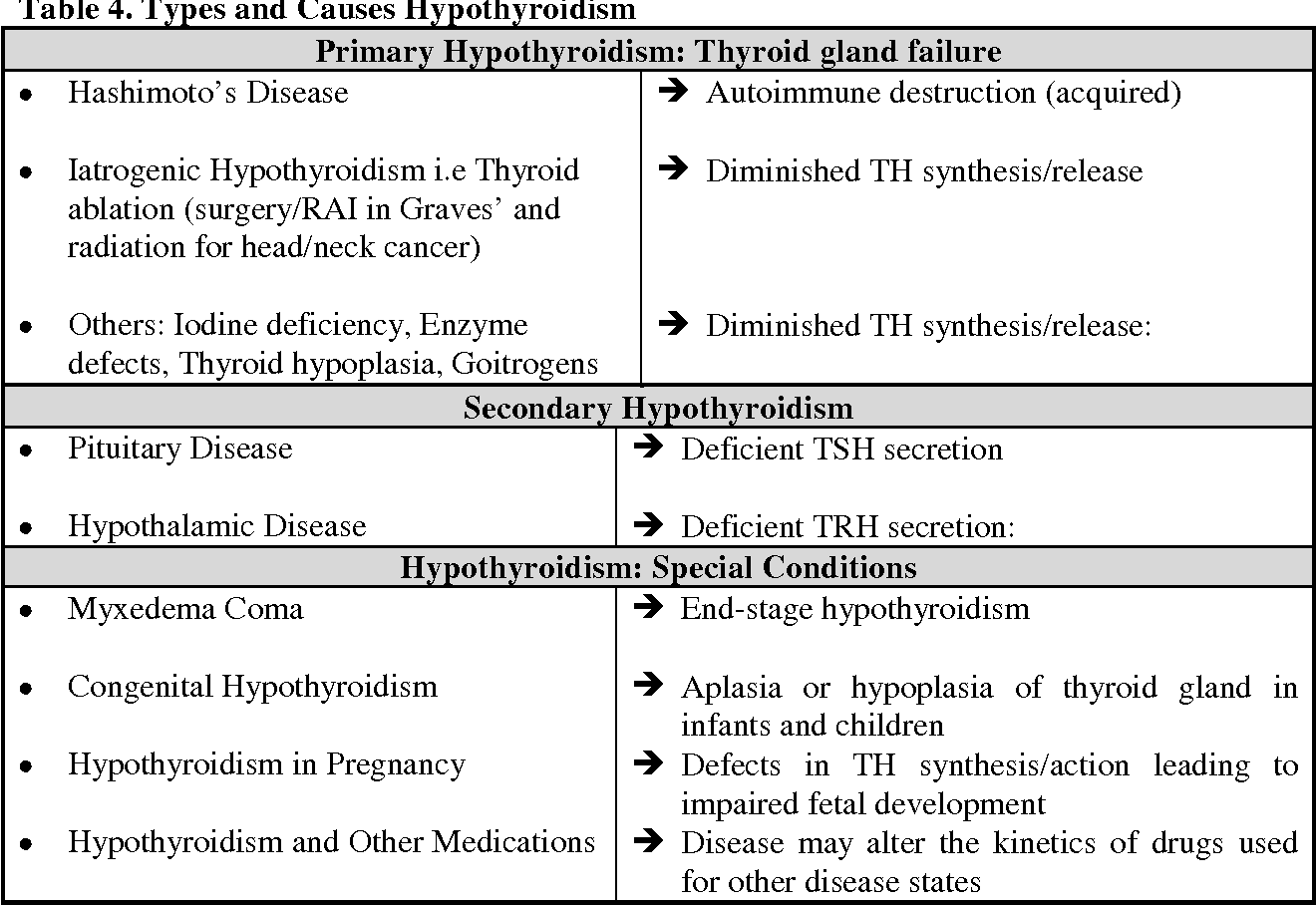 Table 4 from Thyroid Hormone Tutorial: Thyroid Pathology