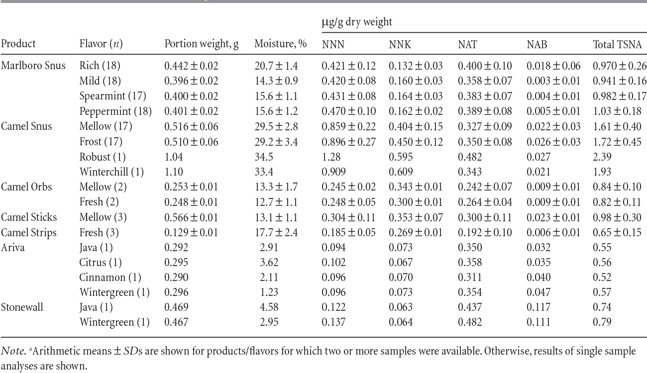 Monitoring tobacco-specific N-nitrosamines and nicotine in