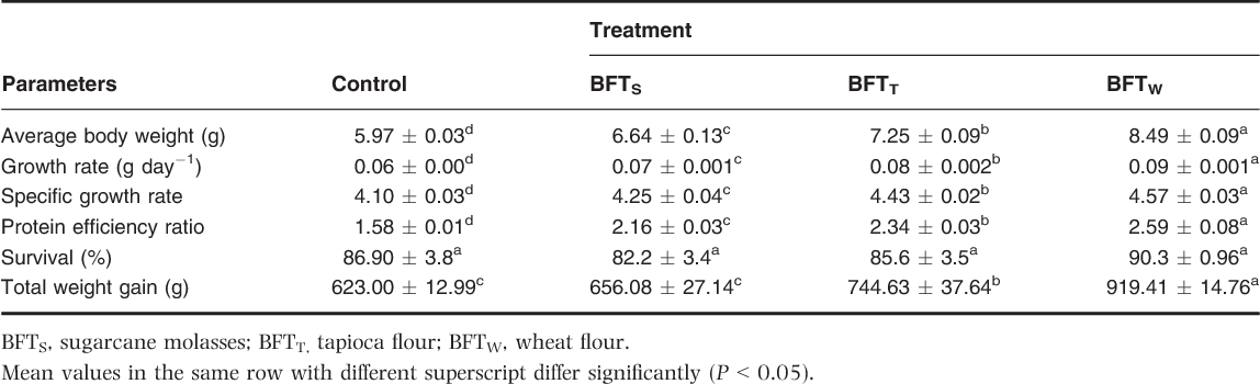 Effect of different biofloc system on water quality,biofloc