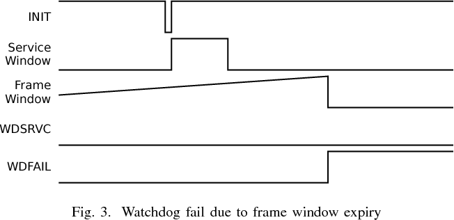 FPGA Implementation of an Improved Watchdog Timer for Safety