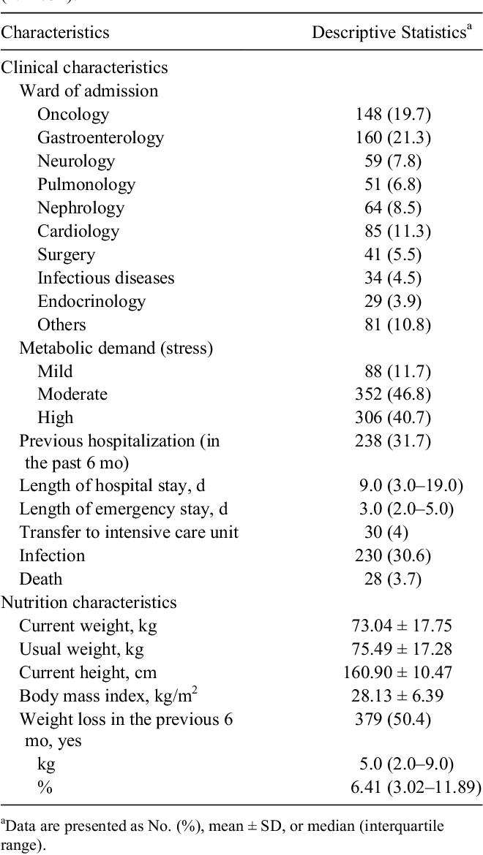 Nutritional Risk Screening 2002, Short Nutritional
