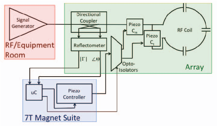 Figure 4 from Automated tuning and matching of a 16-channel
