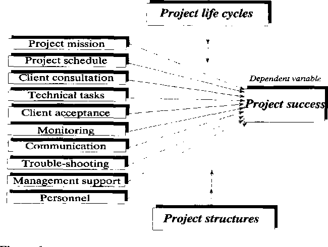 Effects of human resource management on project