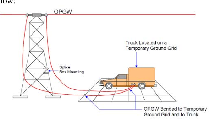 Figure 4 from Optical ground wire (OPGW) jointing and safety