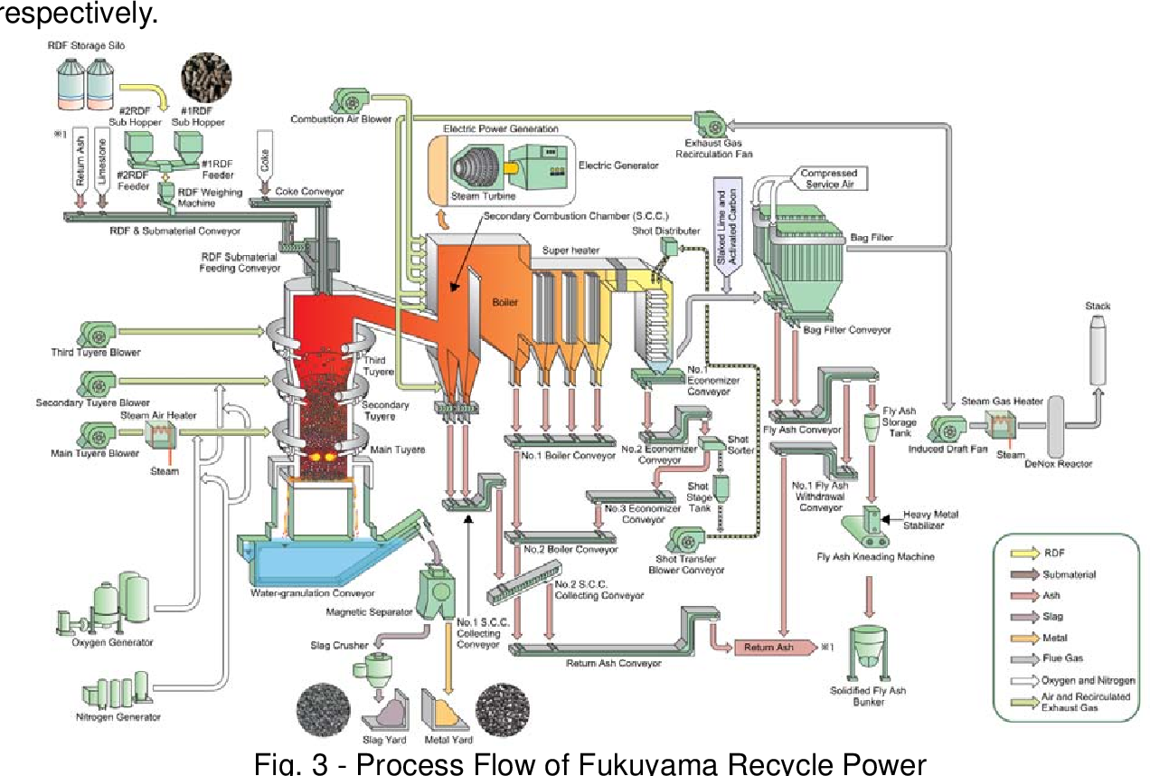 Fig. 3 - Process Flow of Fukuyama Recycle Power