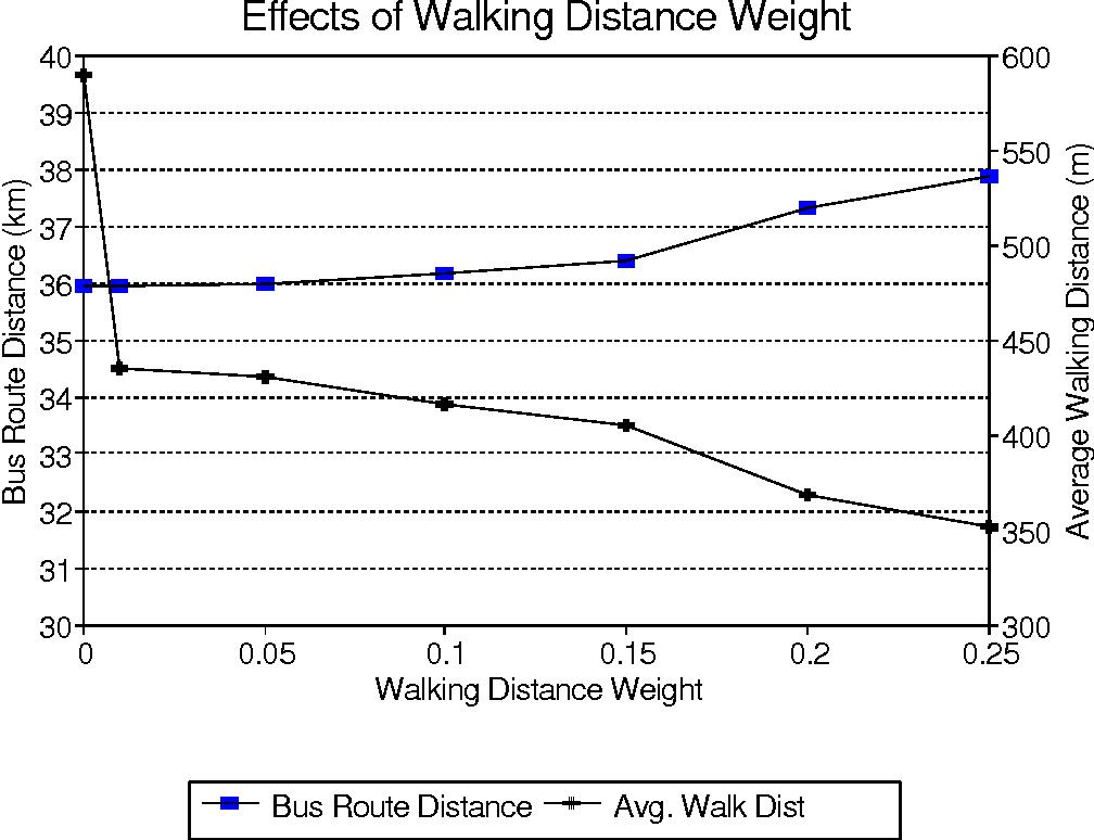 A multi-objective optimization approach to urban school bus