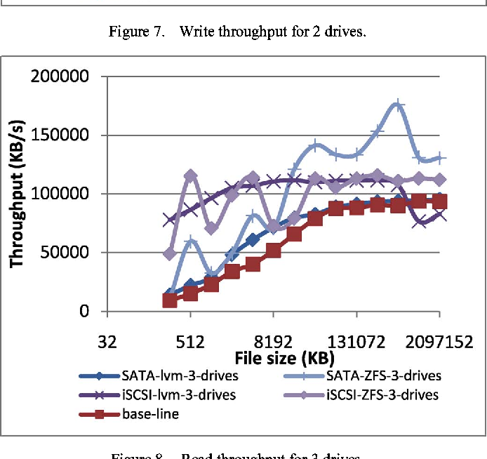 Figure 8 from Performance evaluation of ZFS and LVM (with