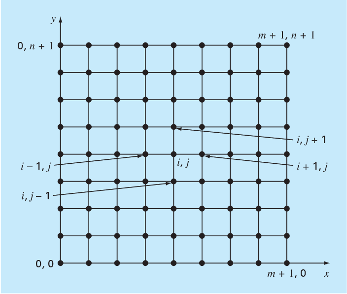 figure 29.3