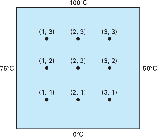 figure 29.4
