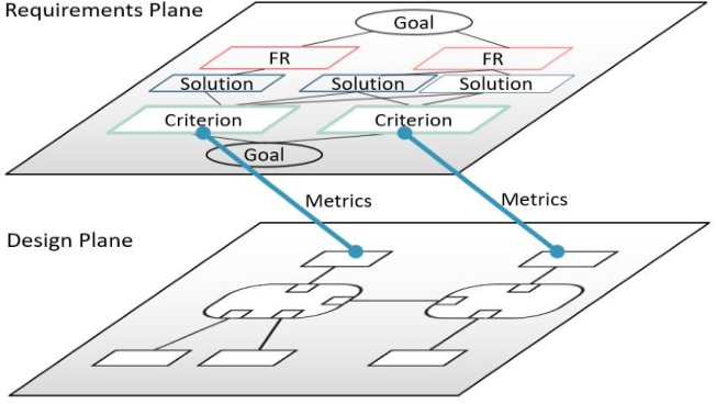 Requirements Definition with Extended Goal Graph - Semantic