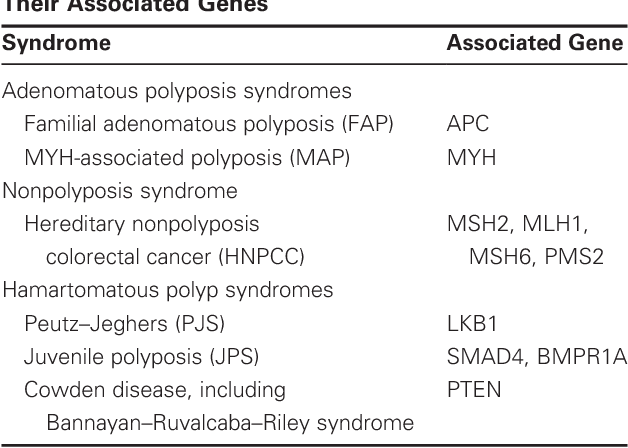 Pdf Inherited Colorectal Cancer Syndromes Semantic Scholar