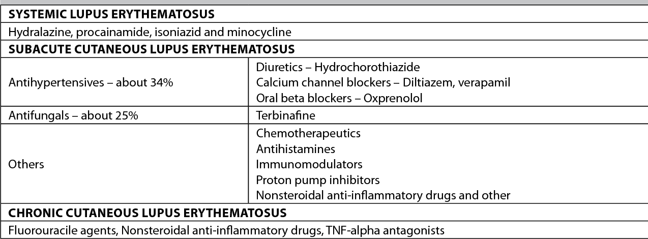 Table 1 from Drug-induced Subacute Cutaneous Lupus