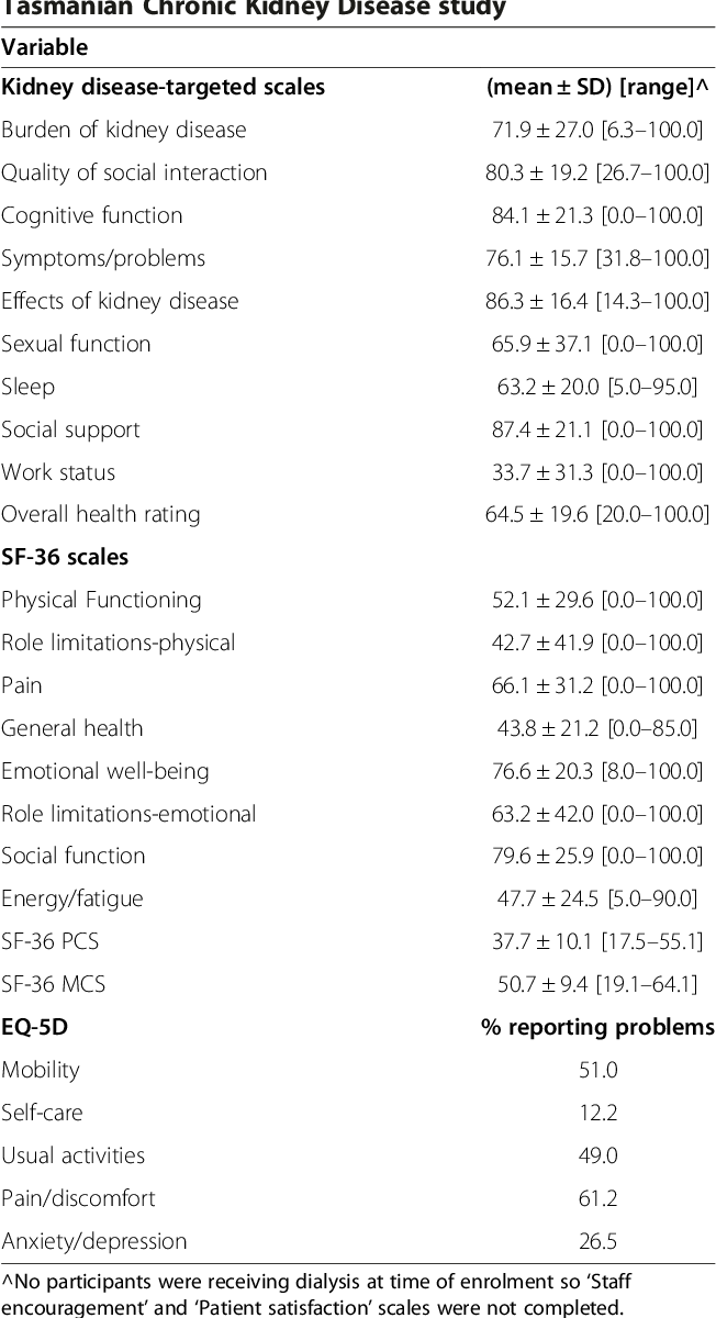 Pdf Psychosocial Factors In Adults With Chronic Kidney Disease Characteristics Of Pilot Participants In The Tasmanian Chronic Kidney Disease Study Semantic Scholar