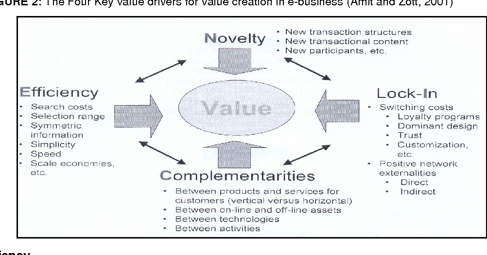 Pdf An Exploratory Study Of The Drivers Of E Business Value Creation In The Jordanian Banking Sector Semantic Scholar