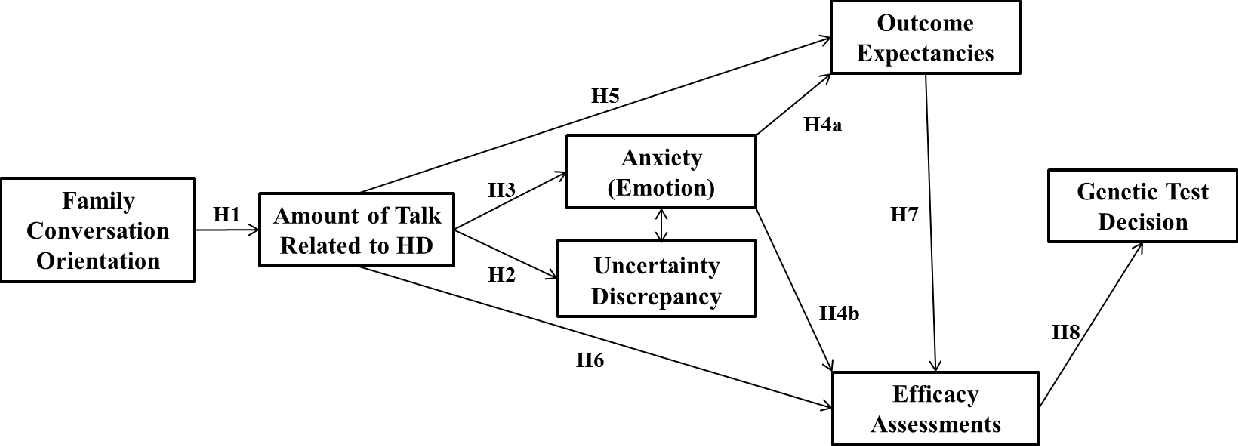 Figure 1 From Using The Theory Of Motivated Information Management Tmim And Family Communication Patterns Fcp To Understand Individual Decisions To Undergo Genetic Testing For Huntington S Disease Hd Semantic Scholar