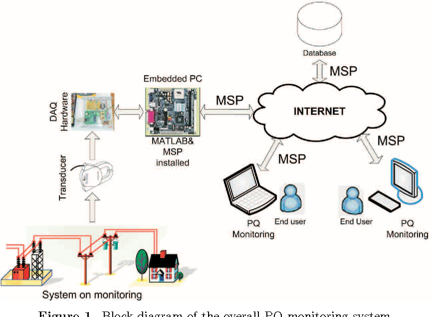 Figure 1 from A power quality monitoring system based on