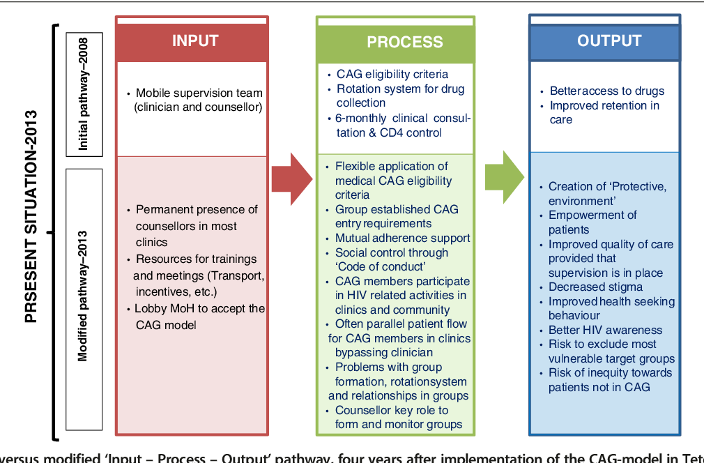 art delivery model to the patients
