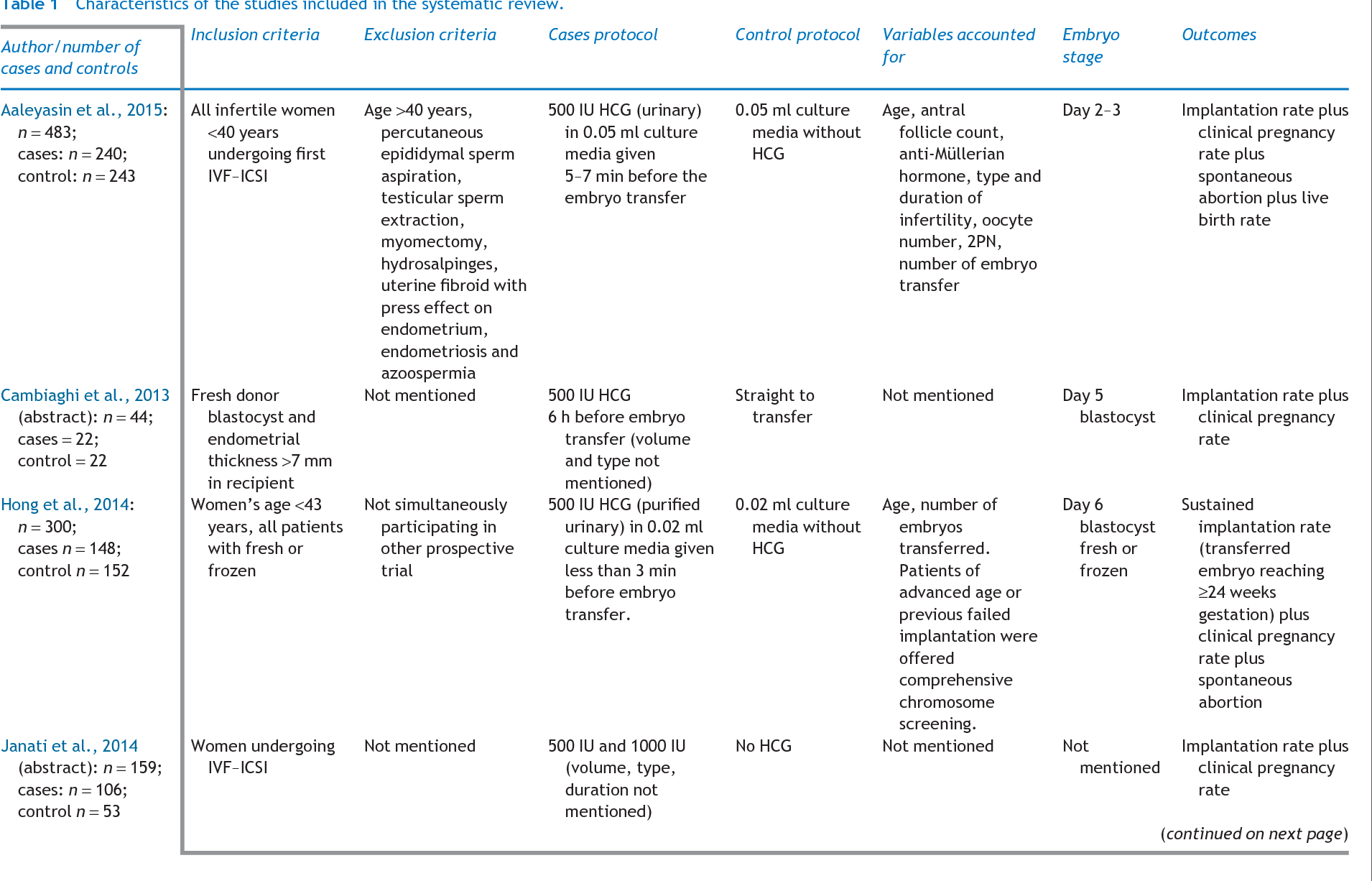 Table 1 from The effect of intrauterine HCG injection on IVF