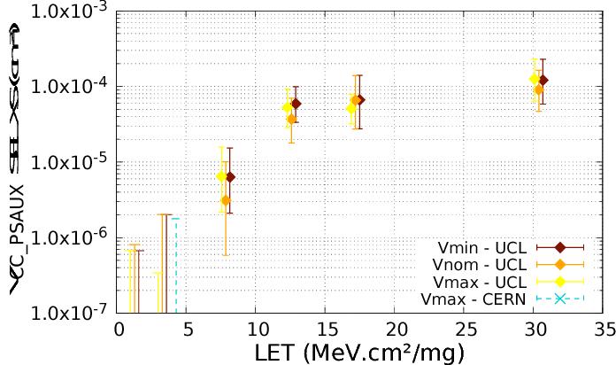 Single-Event Characterization of Xilinx UltraScale+® MPSOC