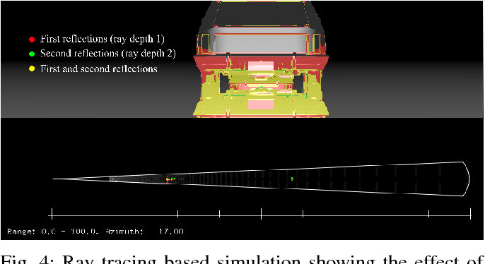 Figure 4 from Measurements revealing Challenges in Radar