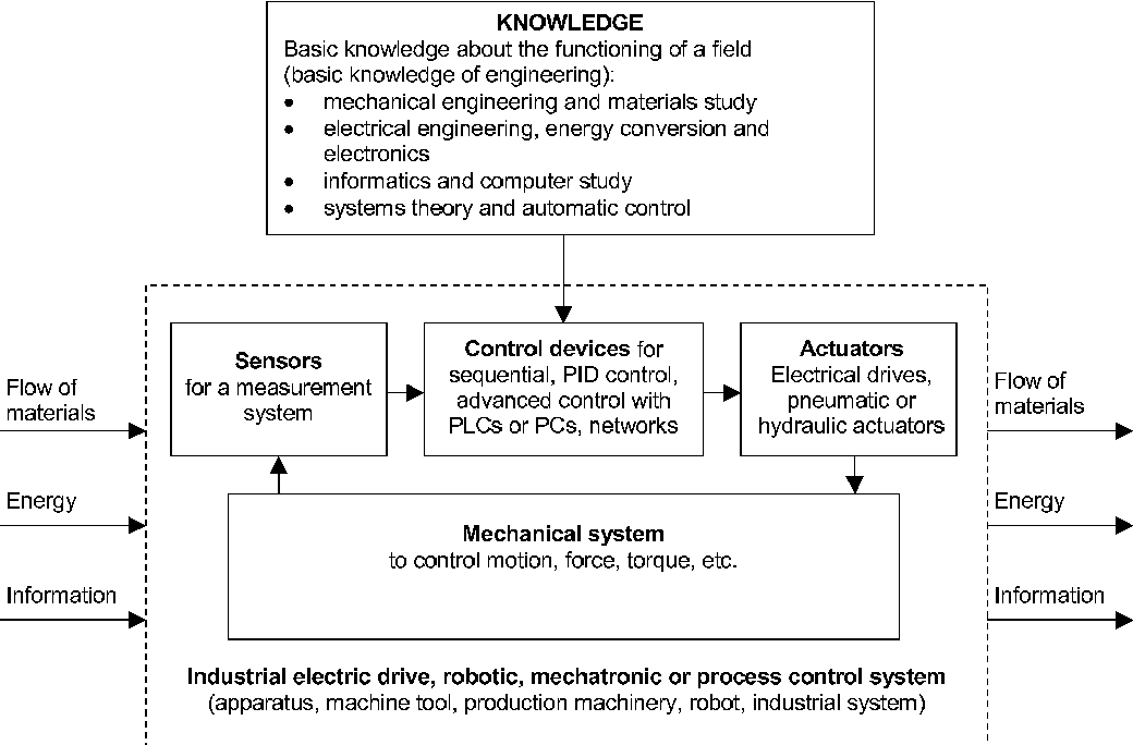 Figure 5 From Comparison Of University Level Study Methods And Laboratory Equipment For Teaching Of Electrical Drives Semantic Scholar