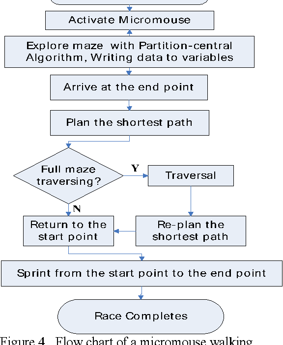 Figure 4 from An Algorithm of Micromouse Maze Solving