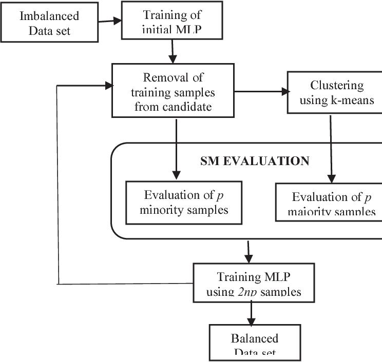 MLP-based undersampling technique for imbalanced learning