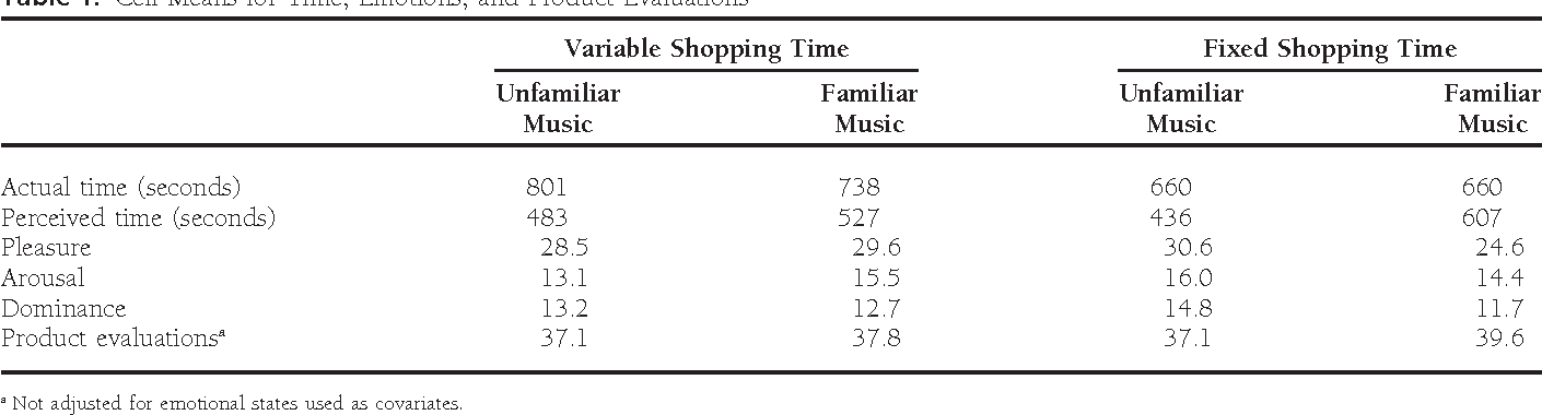 The Effects of Music in a Retail Setting on Real and