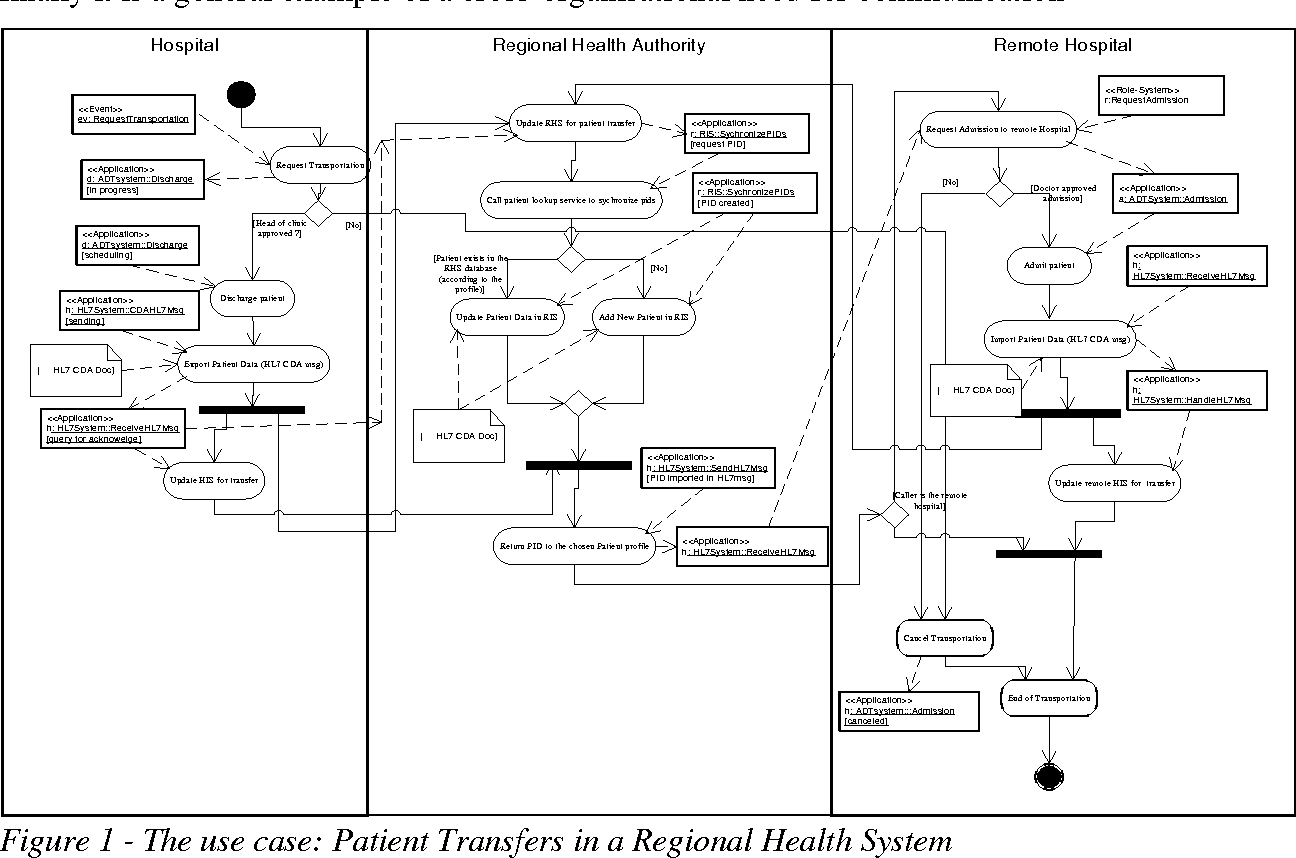 Pdf Extending Uml Activity Diagrams For Workflow Modelling With Clinical Documents In Regional Health Information Systems Semantic Scholar