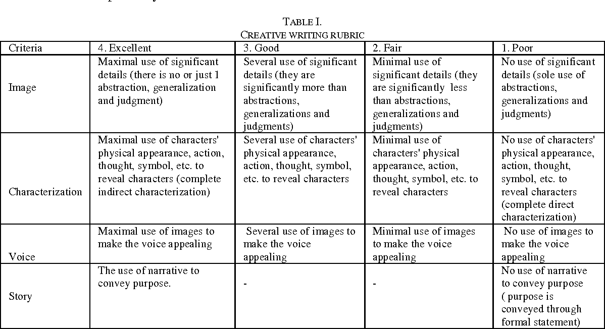 creative writing criteria