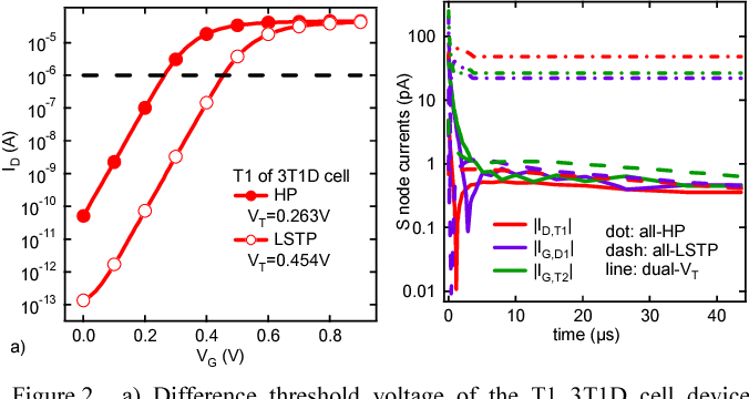 Variability robustness enhancement for 7nm FinFET 3T1D-DRAM