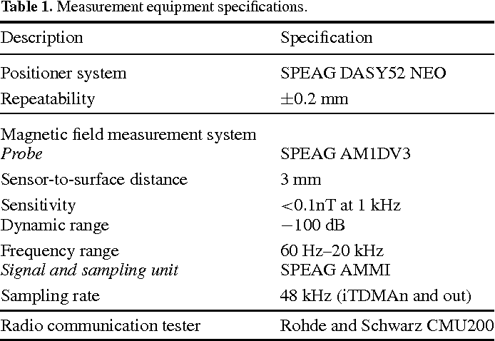 PDF] Experimental and numerical assessment of low-frequency ...