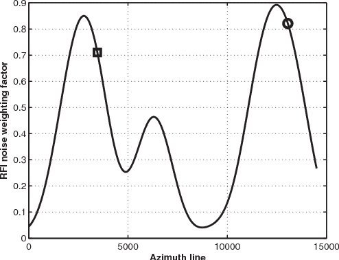 Figure 3 from The impact of ground-based uncorrelated radio
