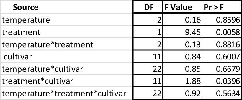 table 3-8