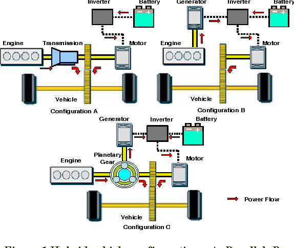 Figure 1 Hybrid vehicle configurations: A. Parallel; B. Series; C. Power-split