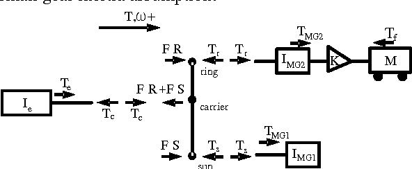 Figure 3 Free body diagram of the THS power-train
