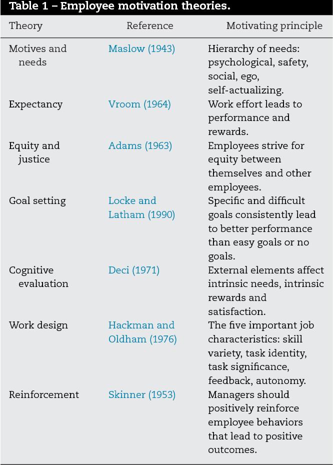 Understanding Employee Motivation And Organizational