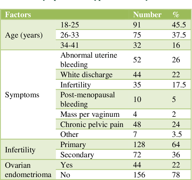A Study Of Prevalence Severity Stages Conception Rate And Associated Problems In Patients With Endometriosis Semantic Scholar