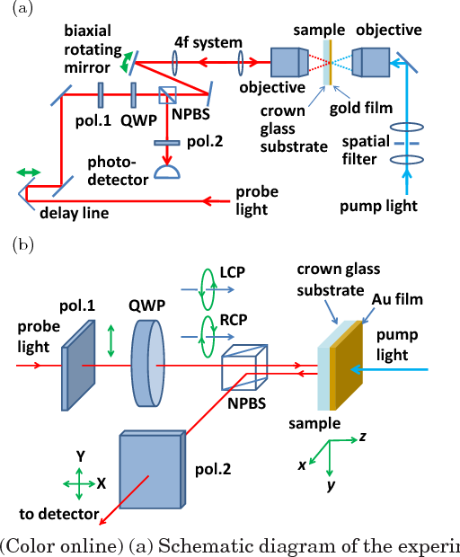 PDF] Imaging gigahertz surface acoustic waves through the